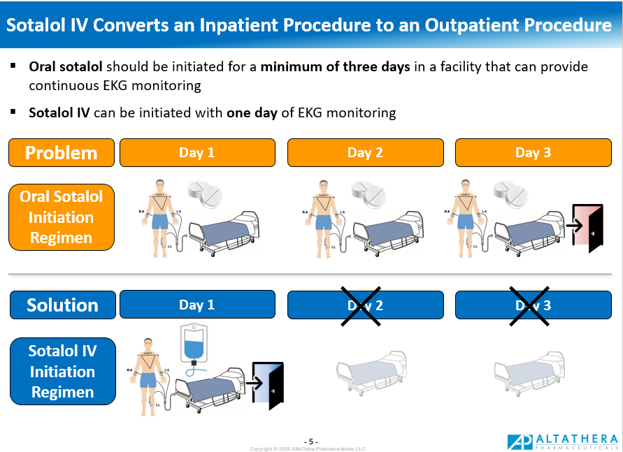 Sotalol IV Converts an Inpatient Procedure to an Outpatient Procedure: Shorter Hospital Stays for Adults with A-Fib